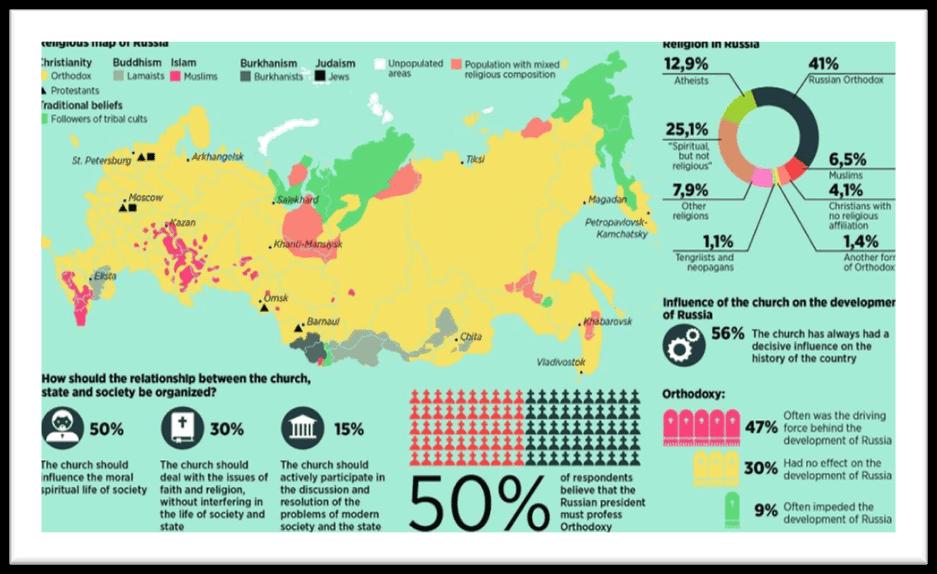 Religiones en rusia
